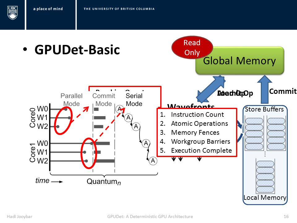 Hadi JooybarGPUDet: A Deterministic GPU Architecture16 Reaching Quantum Boundary Global Memory Read Only Store Buffers Local Memory Wavefronts … Load Op Commit Atomic Op GPUDet-Basic 1.Instruction Count 2.Atomic Operations 3.Memory Fences 4.Workgroup Barriers 5.Execution Complete