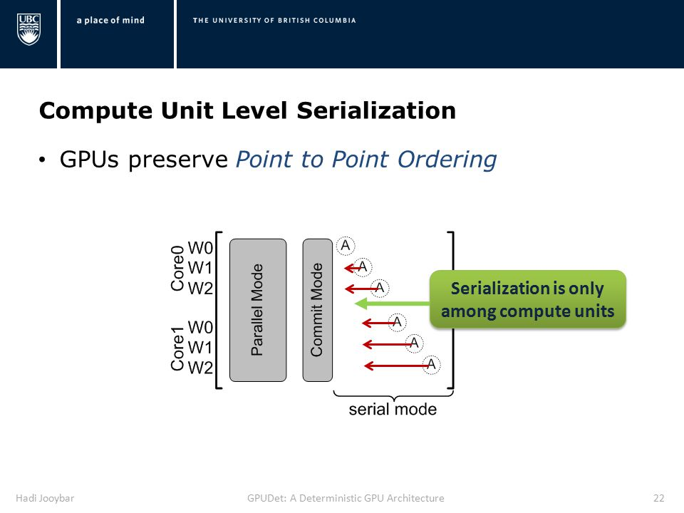 Hadi JooybarGPUDet: A Deterministic GPU Architecture22 GPUs preserve Point to Point Ordering Serialization is only among compute units Compute Unit Level Serialization