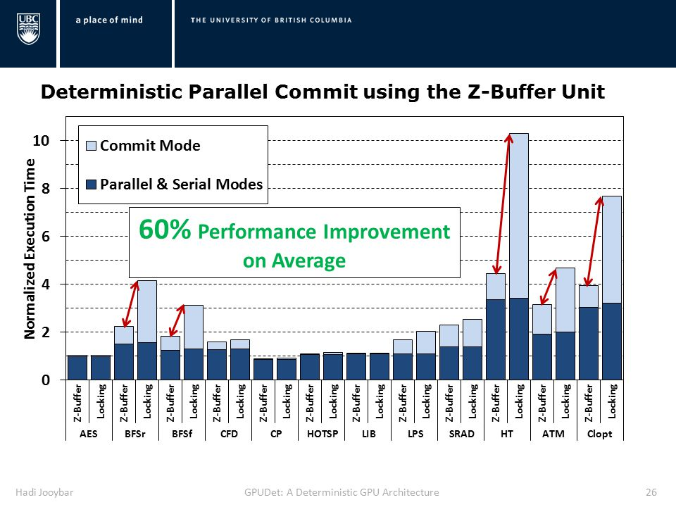 Hadi JooybarGPUDet: A Deterministic GPU Architecture26 Deterministic Parallel Commit using the Z-Buffer Unit 60% Performance Improvement on Average