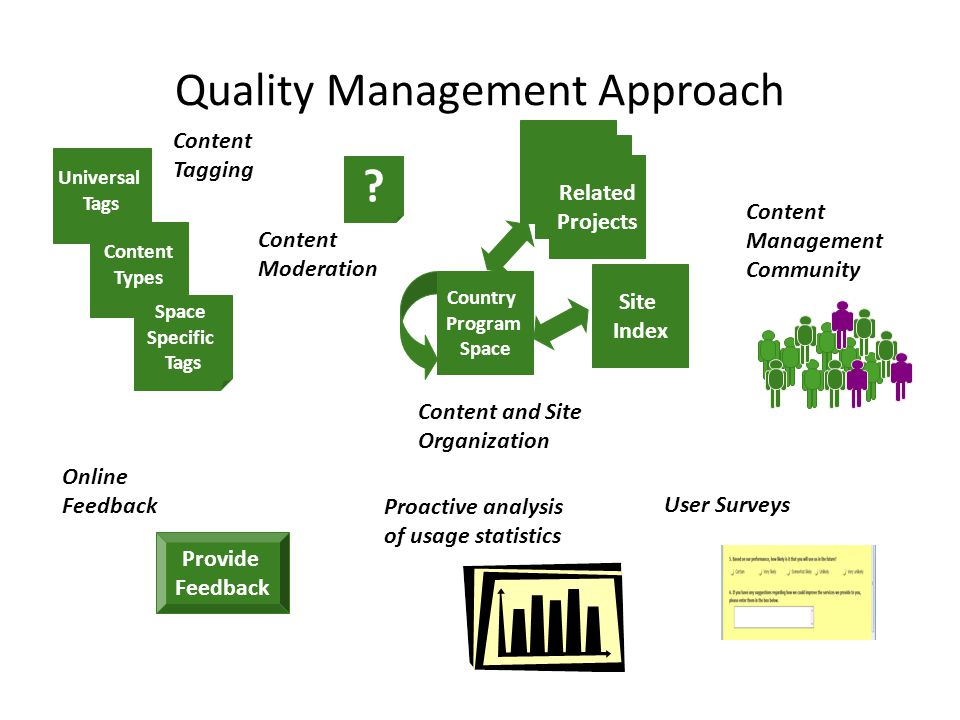 Quality Management Approach Universal Tags Content Types Space Specific Tags Content Tagging Online Feedback Provide Feedback User Surveys Proactive analysis of usage statistics Content Moderation .