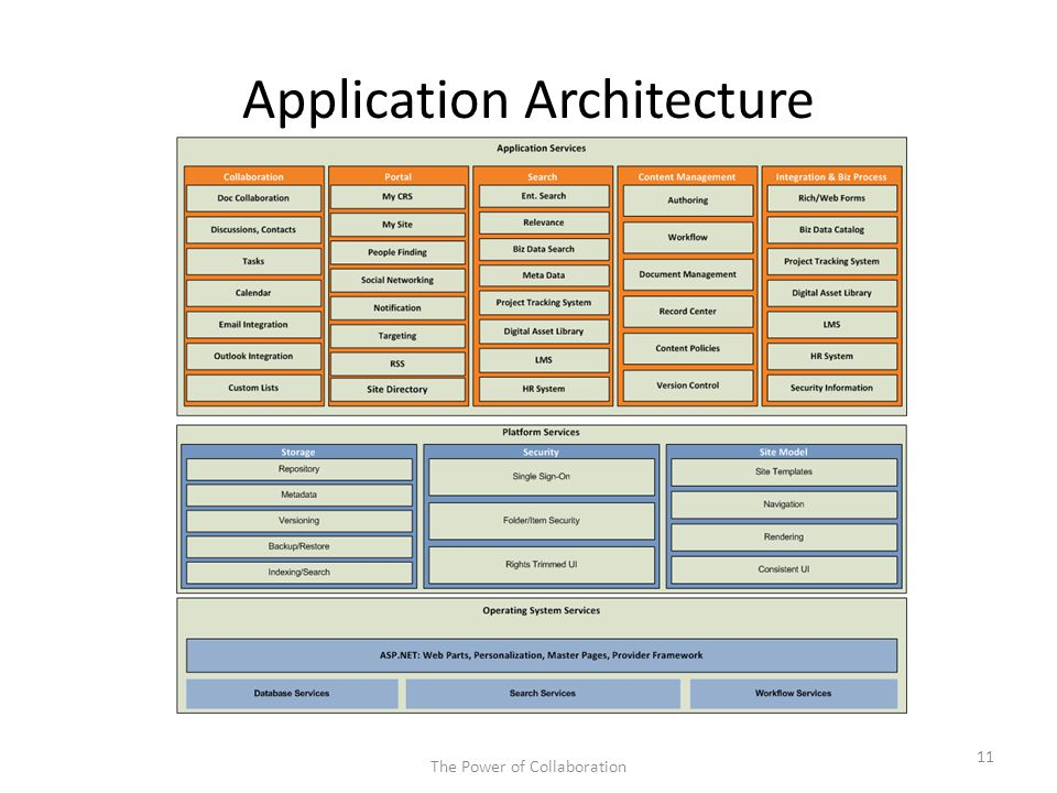 Application Architecture The Power of Collaboration 11