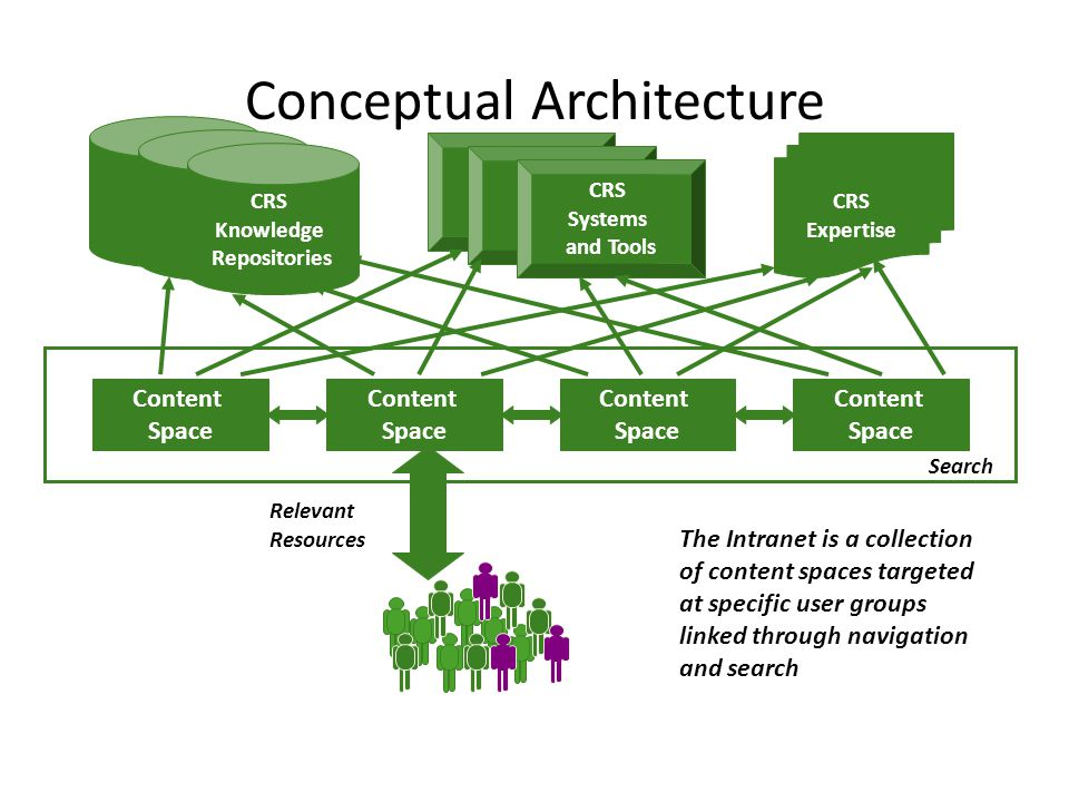 Conceptual Architecture The Intranet is a collection of content spaces targeted at specific user groups linked through navigation and search CRS Knowledge Repositories CRS Systems and Tools CRS Expertise Relevant Resources Content Space Content Space Content Space Content Space Search