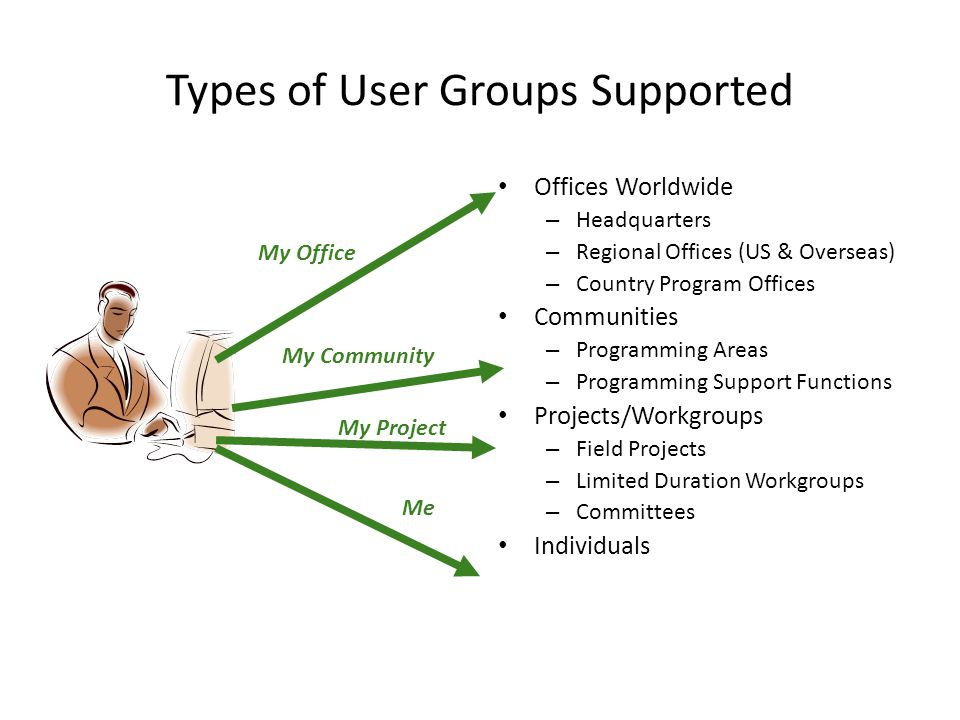 Types of User Groups Supported Offices Worldwide – Headquarters – Regional Offices (US & Overseas) – Country Program Offices Communities – Programming Areas – Programming Support Functions Projects/Workgroups – Field Projects – Limited Duration Workgroups – Committees Individuals My Office My Community My Project Me