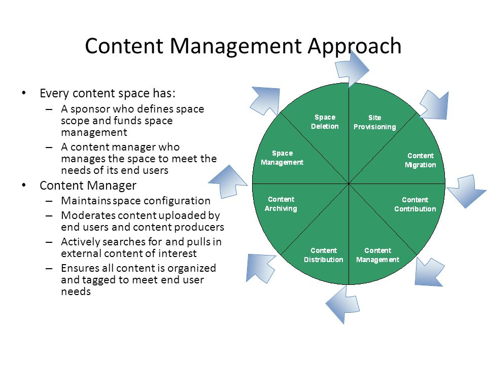 Content Management Approach Every content space has: – A sponsor who defines space scope and funds space management – A content manager who manages the space to meet the needs of its end users Content Manager – Maintains space configuration – Moderates content uploaded by end users and content producers – Actively searches for and pulls in external content of interest – Ensures all content is organized and tagged to meet end user needs