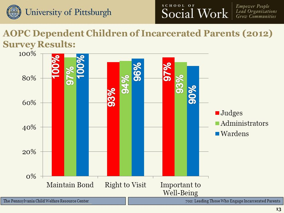 702: Leading Those Who Engage Incarcerated Parents The Pennsylvania Child Welfare Resource Center AOPC Dependent Children of Incarcerated Parents (201