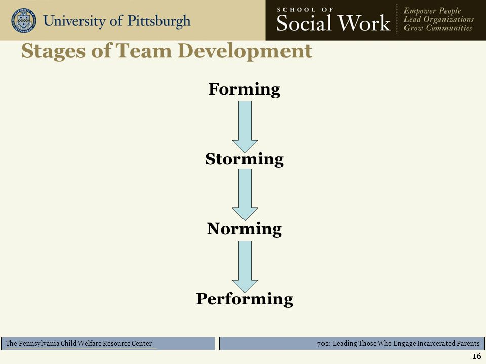 702: Leading Those Who Engage Incarcerated Parents The Pennsylvania Child Welfare Resource Center Stages of Team Development 16 Forming Storming Norming Performing
