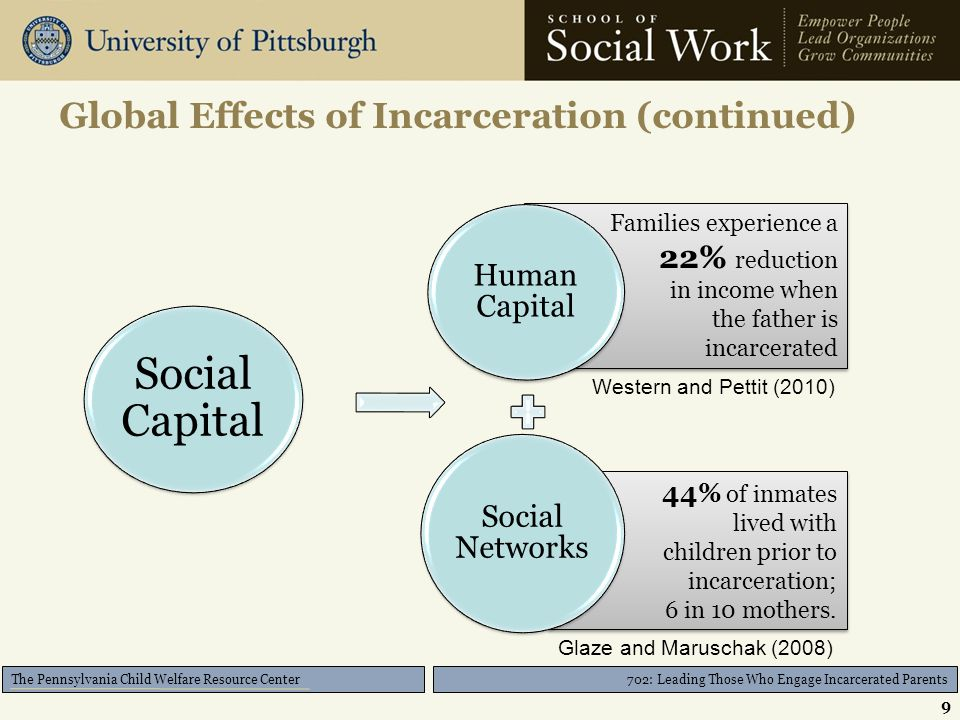 702: Leading Those Who Engage Incarcerated Parents The Pennsylvania Child Welfare Resource Center Global Effects of Incarceration (continued) 9 Families experience a 22% reduction in income when the father is incarcerated Families experience a 22% reduction in income when the father is incarcerated 44% of inmates lived with children prior to incarceration; 6 in 10 mothers.