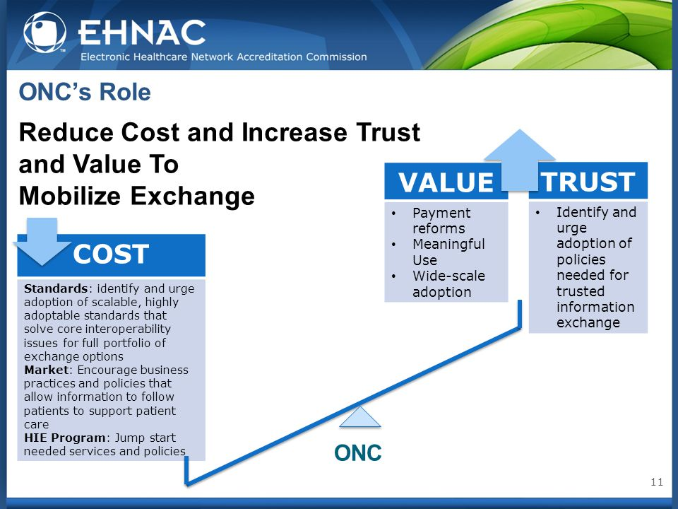 ONC's Role 11 VALUE Payment reforms Meaningful Use Wide-scale adoption TRUST Identify and urge adoption of policies needed for trusted information exc