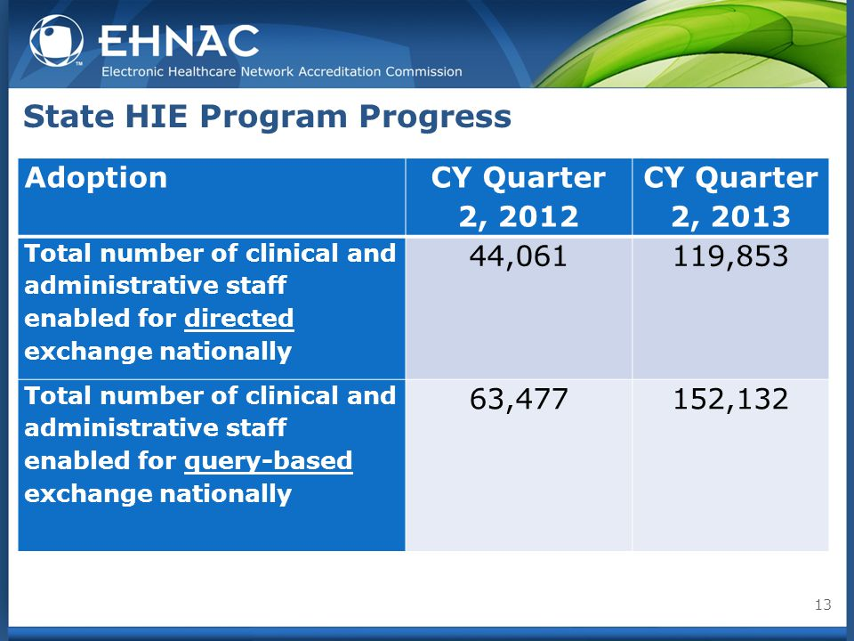 State HIE Program Progress Adoption CY Quarter 2, 2012 CY Quarter 2, 2013 Total number of clinical and administrative staff enabled for directed exchange nationally 44,061119,853 Total number of clinical and administrative staff enabled for query-based exchange nationally 63,477152,132 13