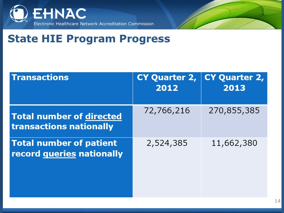 State HIE Program Progress 14 Transactions CY Quarter 2, 2012 CY Quarter 2, 2013 Total number of directed transactions nationally 72,766,216270,855,385 Total number of patient record queries nationally 2,524,38511,662,380