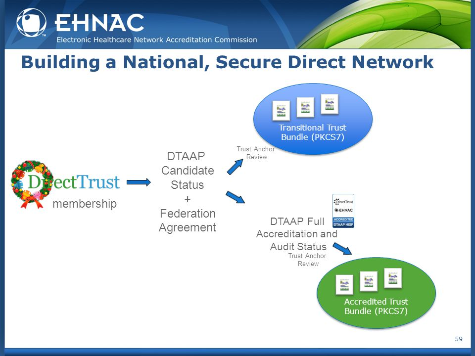 Building a National, Secure Direct Network 59 membership DTAAP Candidate Status + Federation Agreement Transitional Trust Bundle (PKCS7) Accredited Tr