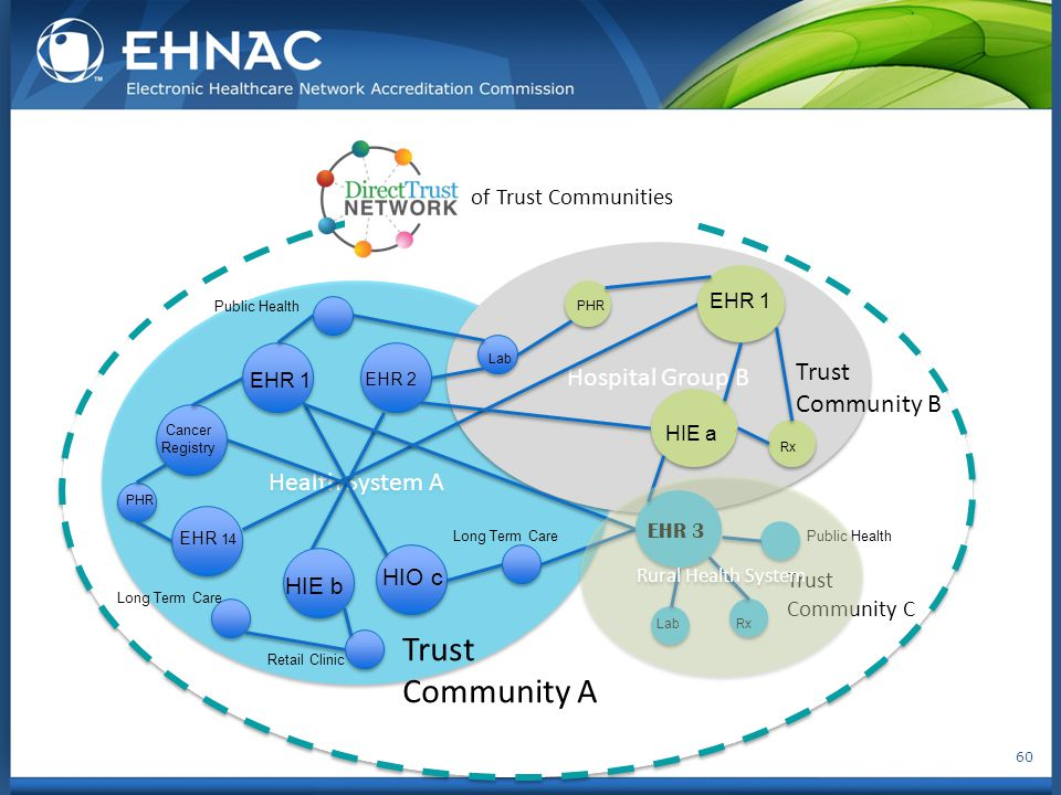 60 of Trust Communities Health System A Hospital Group B Trust Community A Trust Community C Trust Community B EHR 1 HIE a EHR 2 EHR 1 EHR 3 HIE b Pub