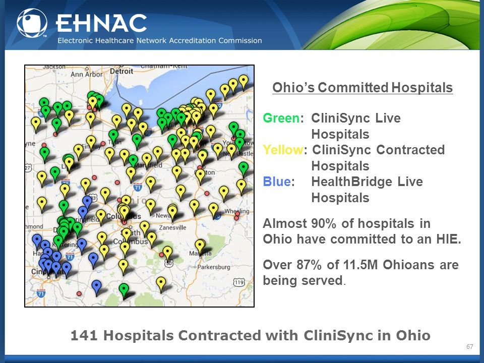 Ohio's Committed Hospitals Green: CliniSync Live Hospitals Yellow: CliniSync Contracted Hospitals Blue: HealthBridge Live Hospitals Almost 90% of hospitals in Ohio have committed to an HIE.