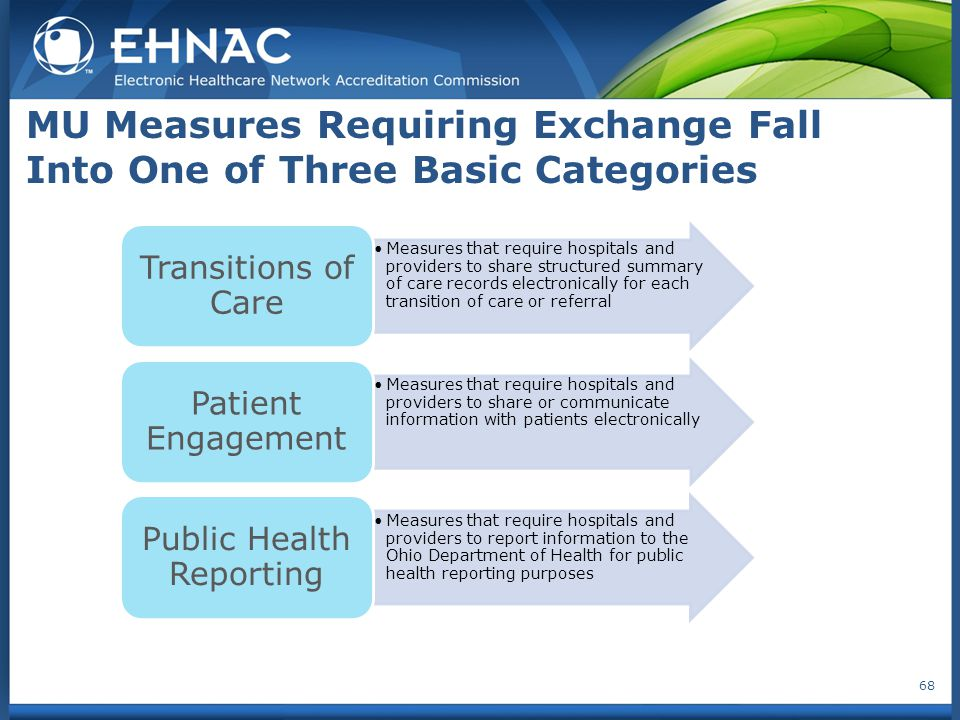 MU Measures Requiring Exchange Fall Into One of Three Basic Categories Measures that require hospitals and providers to share structured summary of care records electronically for each transition of care or referral Transitions of Care Measures that require hospitals and providers to share or communicate information with patients electronically Patient Engagement Measures that require hospitals and providers to report information to the Ohio Department of Health for public health reporting purposes Public Health Reporting 68