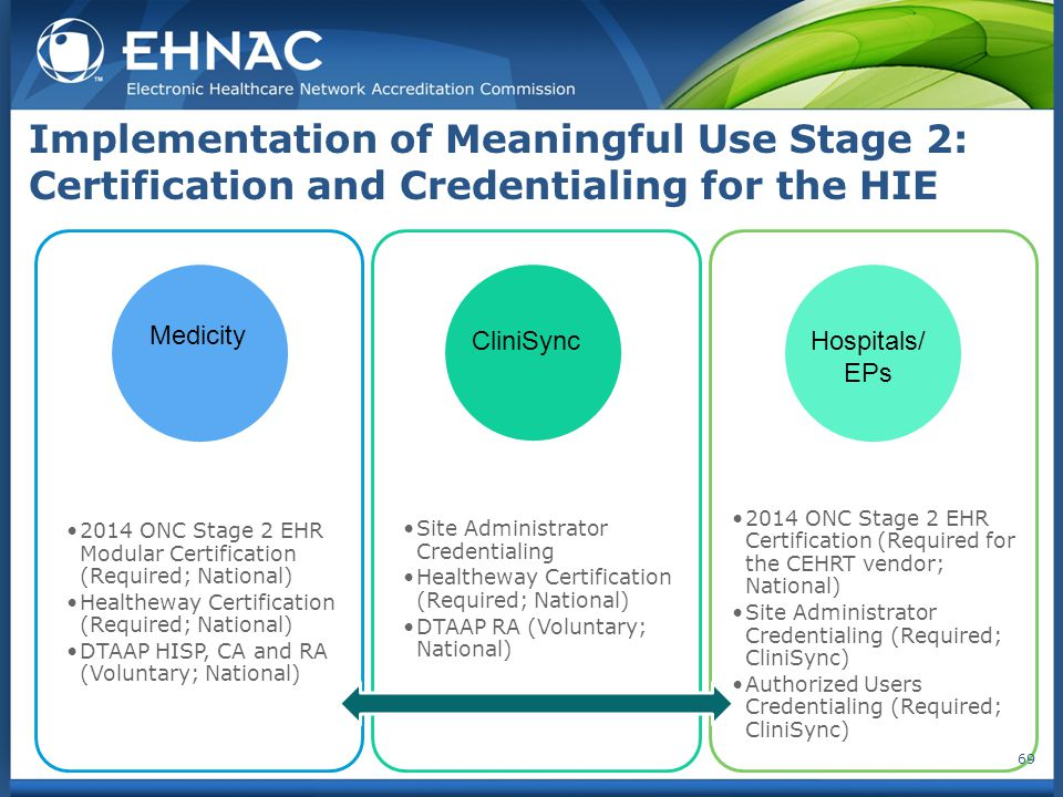 Implementation of Meaningful Use Stage 2: Certification and Credentialing for the HIE 2014 ONC Stage 2 EHR Modular Certification (Required; National) Healtheway Certification (Required; National) DTAAP HISP, CA and RA (Voluntary; National) Site Administrator Credentialing Healtheway Certification (Required; National) DTAAP RA (Voluntary; National) 2014 ONC Stage 2 EHR Certification (Required for the CEHRT vendor; National) Site Administrator Credentialing (Required; CliniSync) Authorized Users Credentialing (Required; CliniSync) 69 Medicity CliniSyncHospitals/ EPs