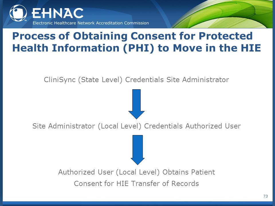 Process of Obtaining Consent for Protected Health Information (PHI) to Move in the HIE CliniSync (State Level) Credentials Site Administrator Site Administrator (Local Level) Credentials Authorized User Authorized User (Local Level) Obtains Patient Consent for HIE Transfer of Records 73