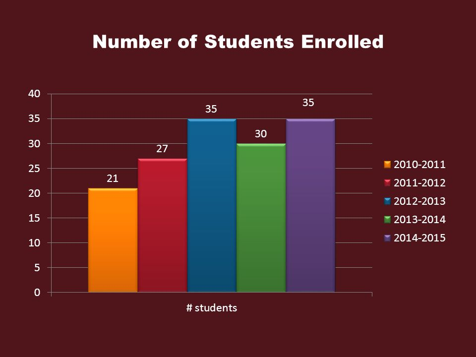 Number of Students Enrolled 35