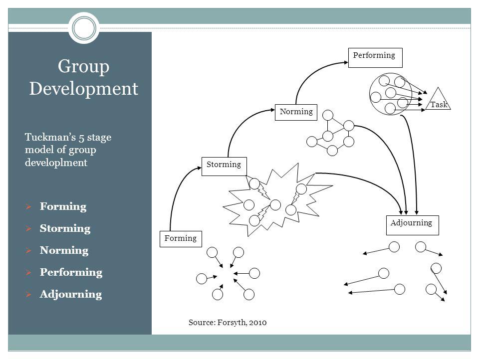 Group Development Tuckman's 5 stage model of group developlment  Forming  Storming  Norming  Performing  Adjourning Forming Storming Norming Adjo