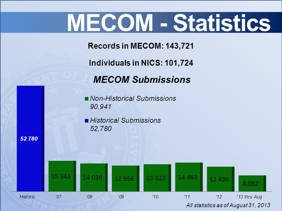 MECOM - Statistics All statistics as of August 31, 2013 Individuals in NICS: 101,724 Records in MECOM: 143,721