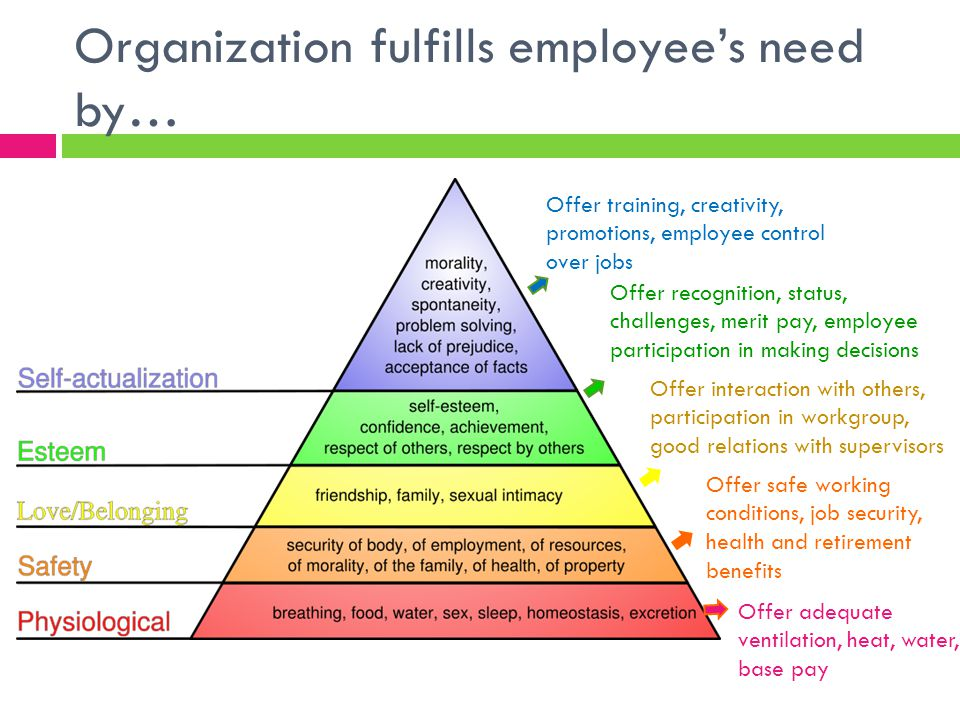 Organization fulfills employee's need by… Offer training, creativity, promotions, employee control over jobs Offer recognition, status, challenges, merit pay, employee participation in making decisions Offer interaction with others, participation in workgroup, good relations with supervisors Offer safe working conditions, job security, health and retirement benefits Offer adequate ventilation, heat, water, base pay