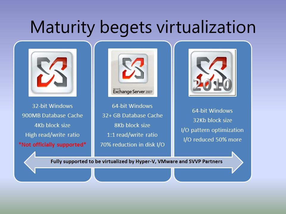 Maturity begets virtualization 32-bit Windows 900MB Database Cache 4Kb block size High read/write ratio *Not officially supported* 64-bit Windows 32+ GB Database Cache 8Kb block size 1:1 read/write ratio 70% reduction in disk I/O 64-bit Windows 32Kb block size I/O pattern optimization I/O reduced 50% more