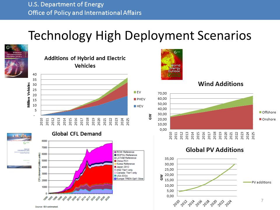 U.S. Department of Energy Office of Policy and International Affairs Technology High Deployment Scenarios 7 Global CFL Demand