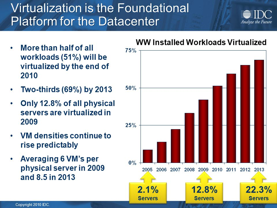 Copyright 2010 IDC. Virtualization is the Foundational Platform for the Datacenter More than half of all workloads (51%) will be virtualized by the en
