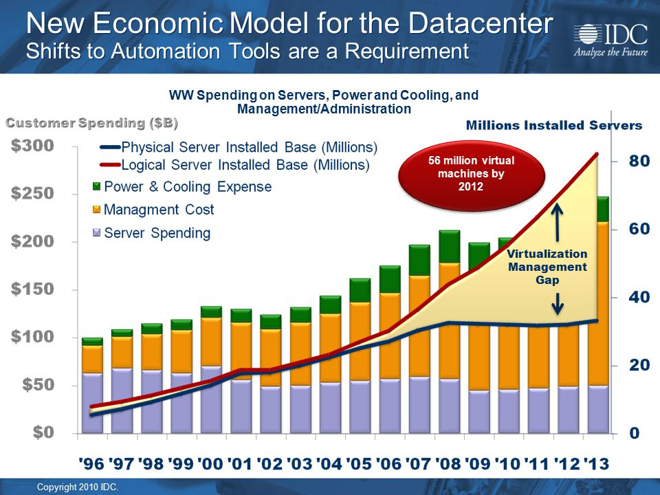 Copyright 2010 IDC. Virtualization Management Gap WW Spending on Servers, Power and Cooling, and Management/Administration 56 million virtual machines