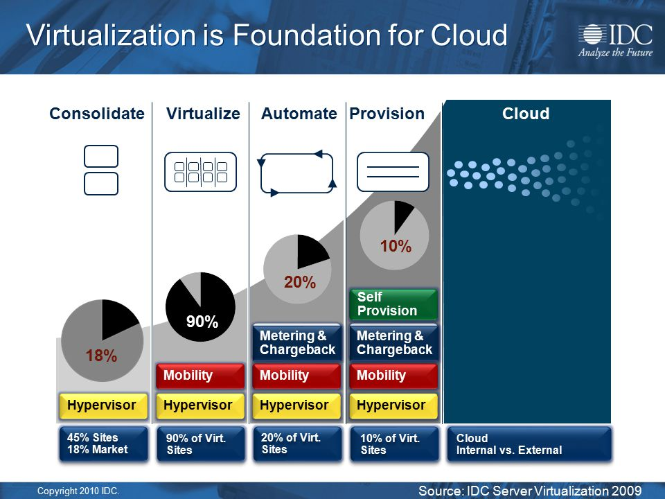 Copyright 2010 IDC. Virtualization is Foundation for Cloud Hypervisor Mobility Metering & Chargeback Metering & Chargeback Provision Consolidate Virtu