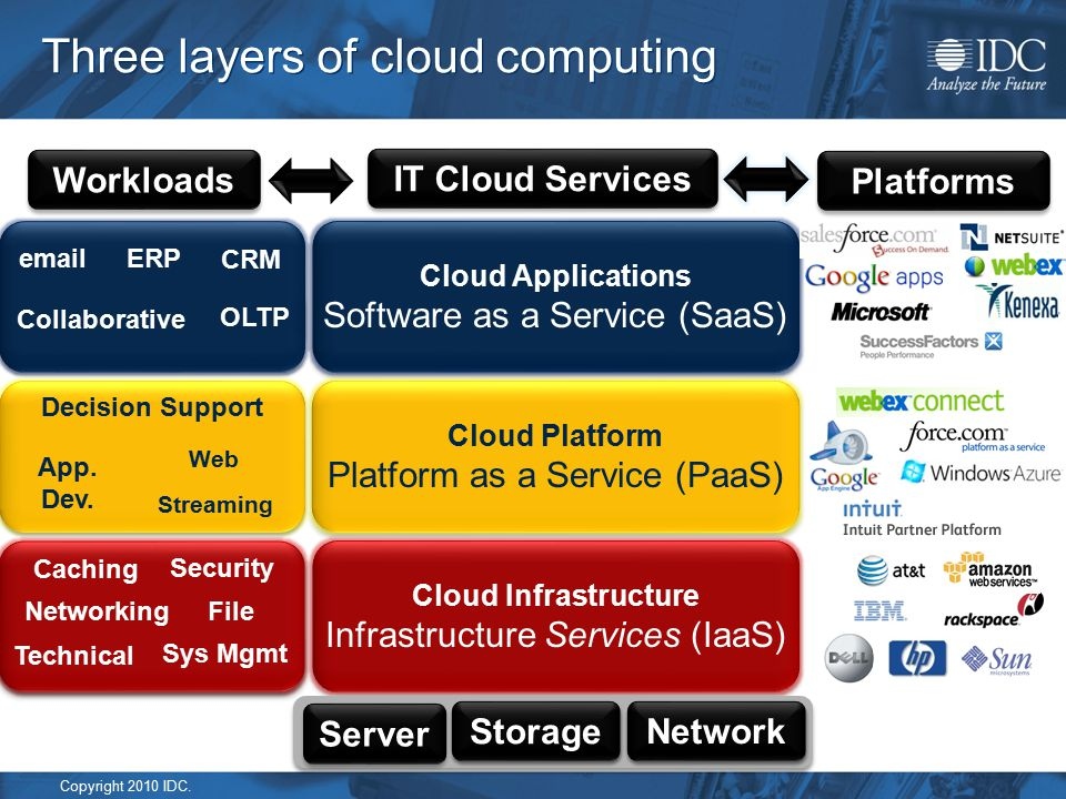 Copyright 2010 IDC. Three layers of cloud computing Cloud Applications Software as a Service (SaaS) Cloud Applications Software as a Service (SaaS) Cl