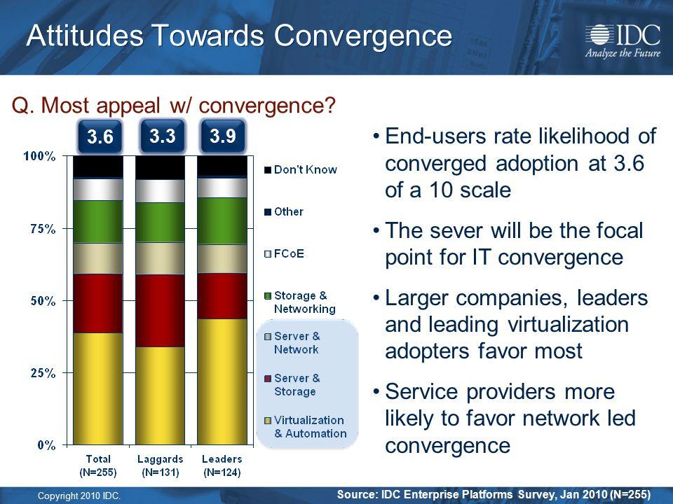 Copyright 2010 IDC. Attitudes Towards Convergence Source: IDC Enterprise Platforms Survey, Jan 2010 (N=255) Q. Most appeal w/ convergence? End-users r