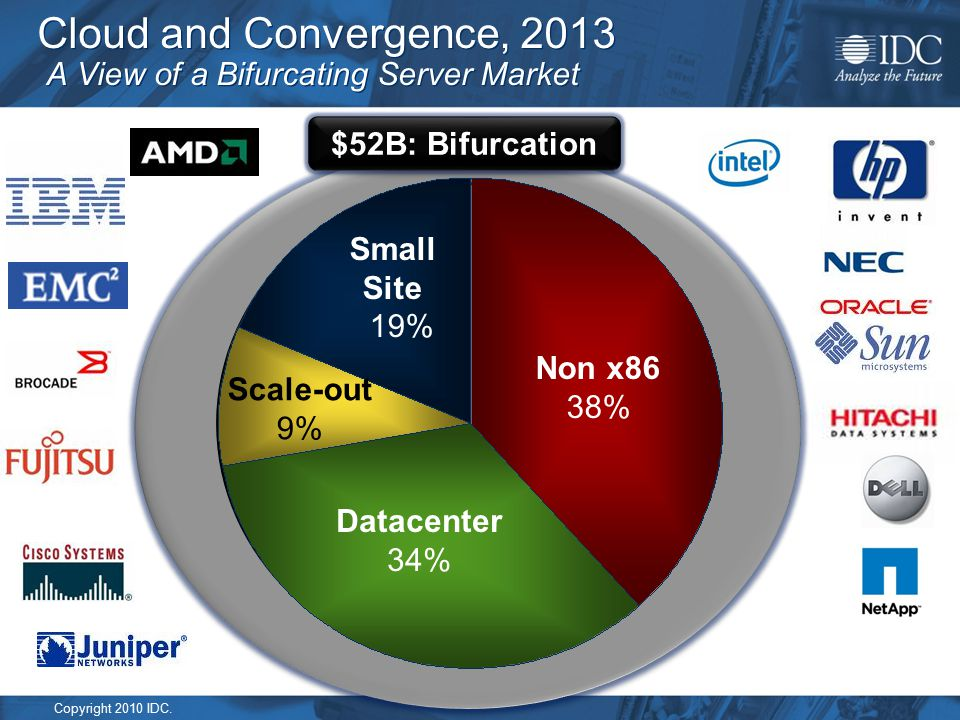 Copyright 2010 IDC. Cloud and Convergence, 2013 A View of a Bifurcating Server Market $52B: Bifurcation Non x86 38% Datacenter 34% Small Site 19% Scal