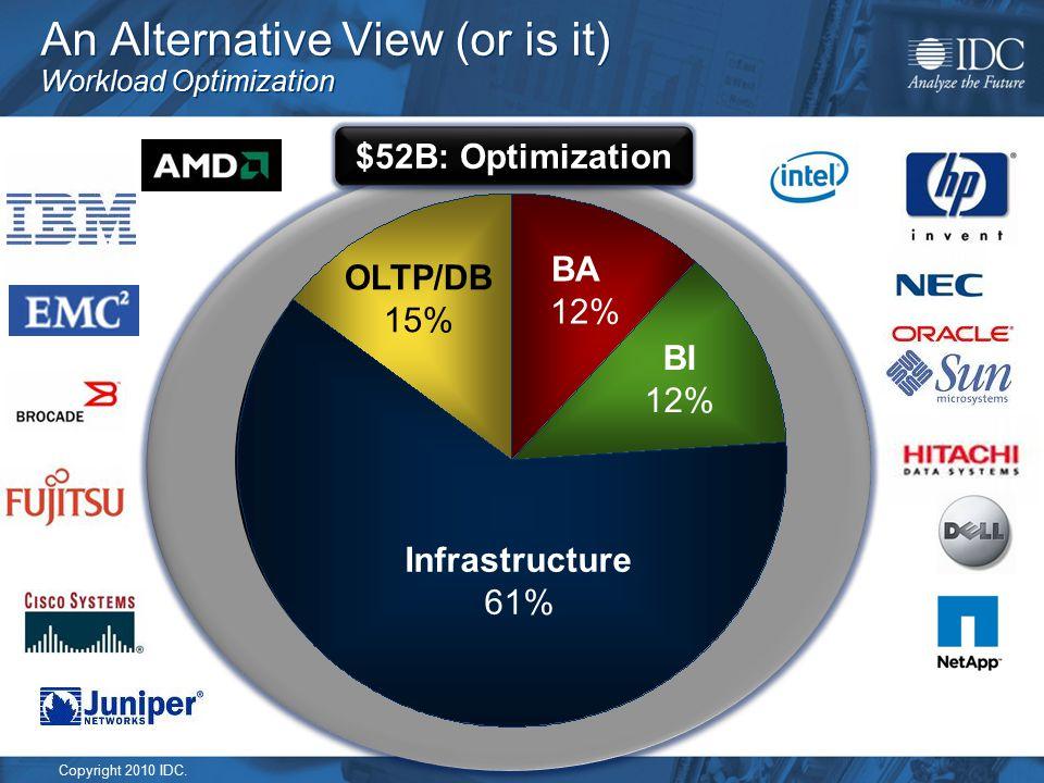 Copyright 2010 IDC. An Alternative View (or is it) Workload Optimization $52B: Optimization BI 12% Infrastructure 61% BA 12% OLTP/DB 15%