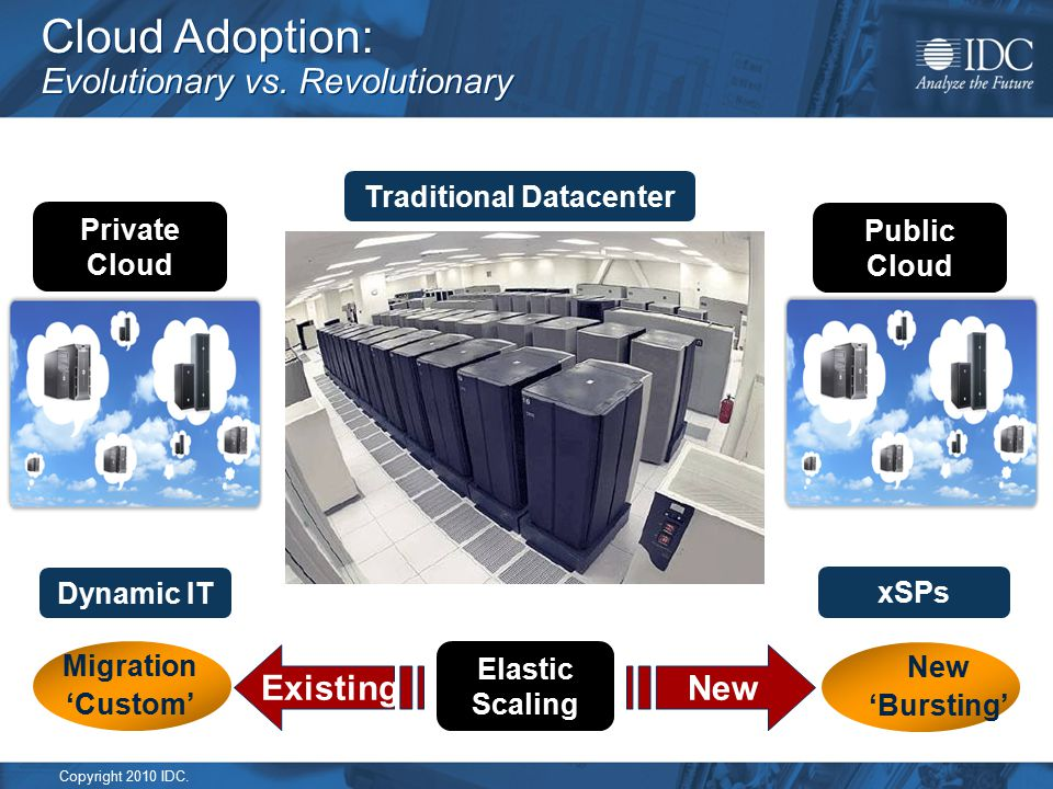 Copyright 2010 IDC. Cloud Adoption: Evolutionary vs. Revolutionary Dynamic IT xSPs A Look Back to 2005 Private Cloud Public Cloud Traditional Datacent