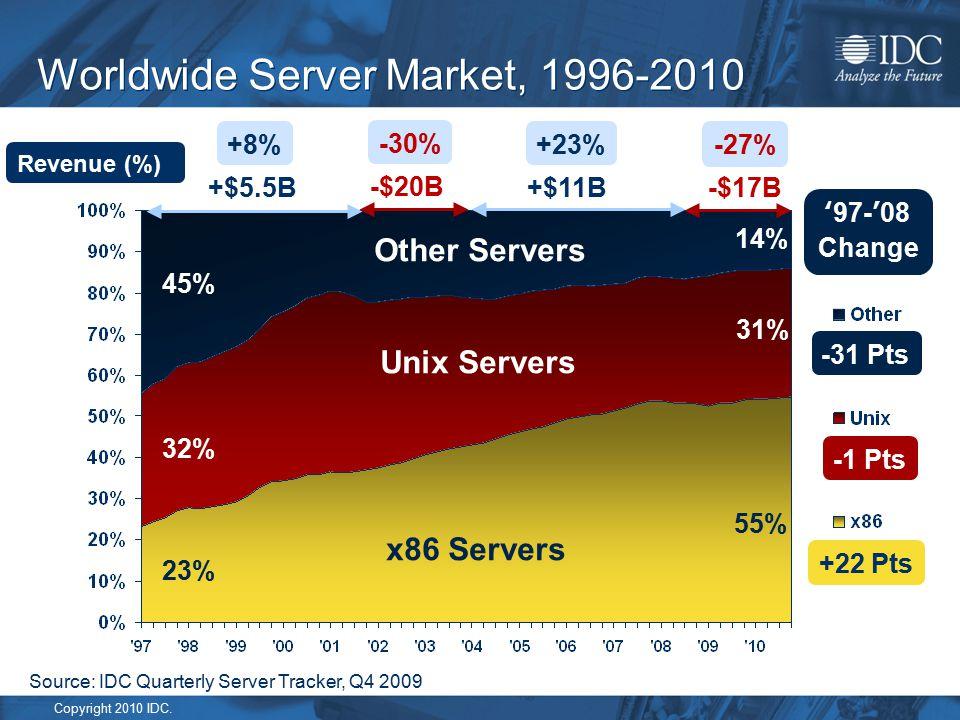 Copyright 2010 IDC. Worldwide Server Market, 1996-2010 -$20B +$11B+$5.5B -$17B -30% +23%+8% -27% +22 Pts -1 Pts -31 Pts '97-'08 Change Revenue (%) 55%