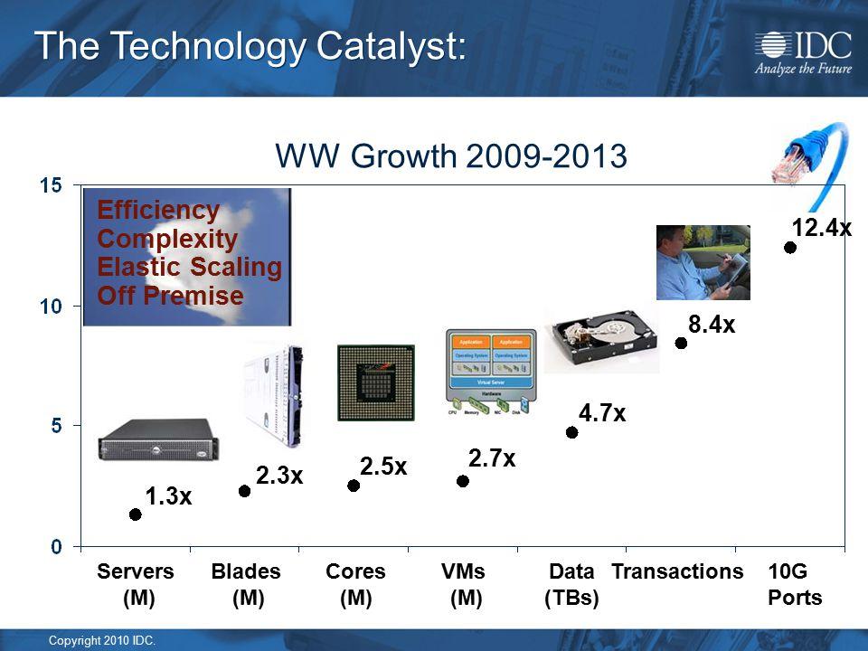 Copyright 2010 IDC. The Technology Catalyst: WW Growth 2009-2013 2.5x 2.7x 4.7x 8.4x 12.4x 2.3x 1.3x Efficiency Complexity Elastic Scaling Off Premise