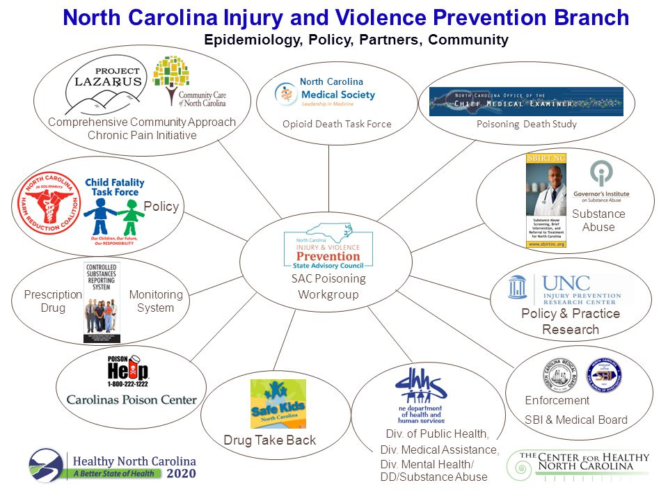 North Carolina Injury and Violence Prevention Branch Epidemiology, Policy, Partners, Community Poisoning Death Study Comprehensive Community Approach Chronic Pain Initiative Opioid Death Task Force Policy & Practice Research North Carolina Policy Monitoring System Drug Take Back Prescription Drug Substance Abuse Div.