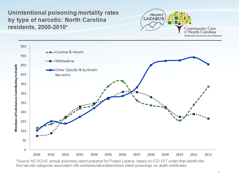 Unintentional poisoning mortality rates by type of narcotic: North Carolina residents, 2000-2010* 4 *Source: NC SCHS, annual poisoning report prepared