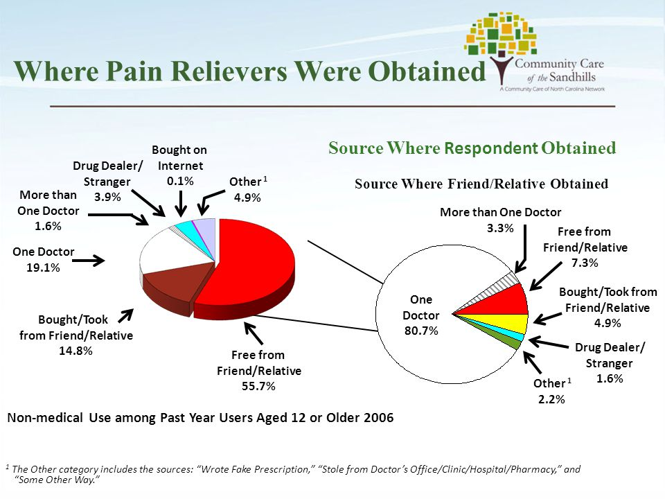 """Where Pain Relievers Were Obtained 1 The Other category includes the sources: """"Wrote Fake Prescription,"""" """"Stole from Doctor's Office/Clinic/Hospital/P"""