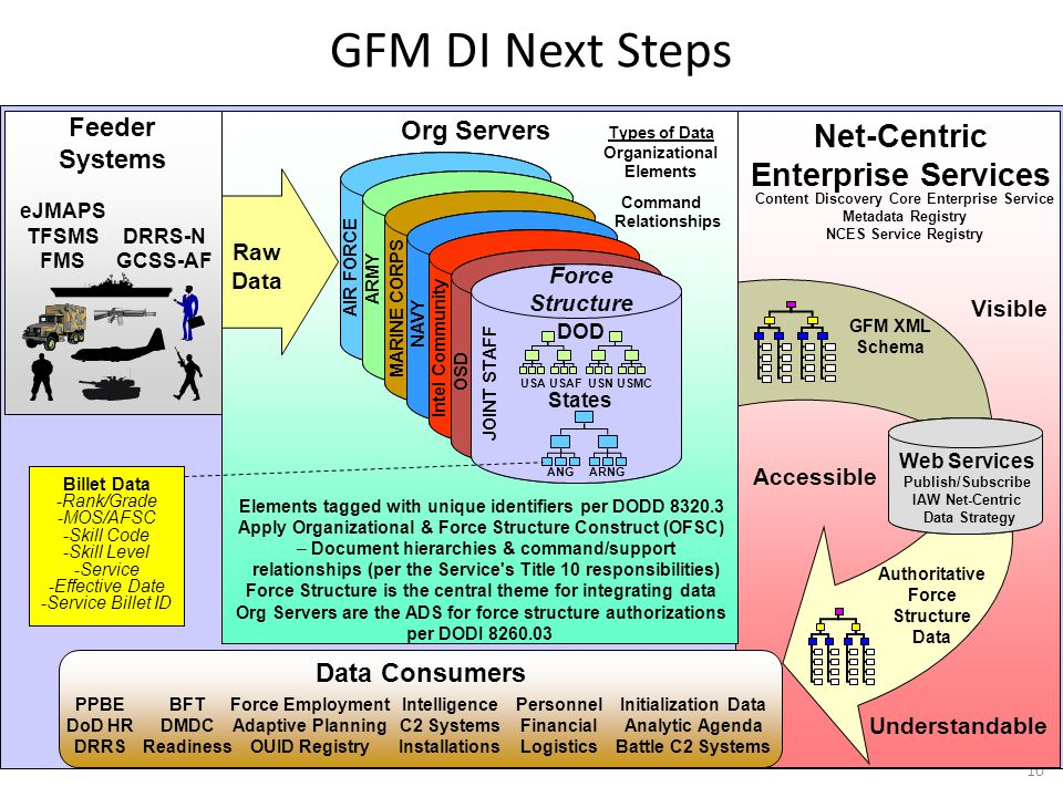 GFM DI Next Steps 10 Web Services Publish/Subscribe IAW Net-Centric Data Strategy Net-Centric Enterprise Services Org Servers Elements tagged with uni