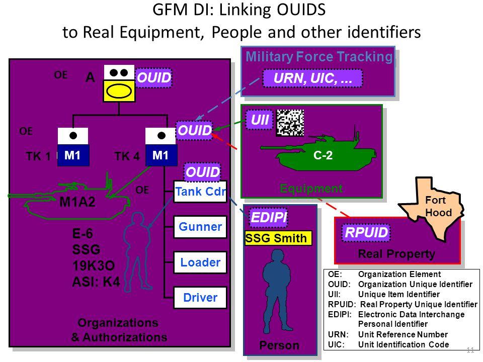 Person SSG Smith Organizations & Authorizations Organizations & Authorizations Gunner Loader Driver M1 TK 1 A E-6 SSG 19K3O ASI: K4 M1A2 TK 4 M1 Tank