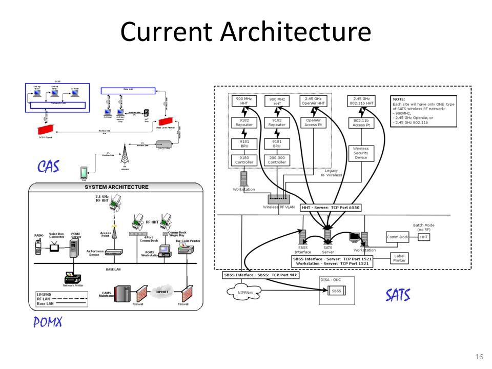 Current Architecture 16
