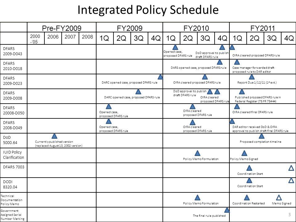 DFARS 2009-D043 DFARS 2010-D018 DFARS 2009-D023 DFARS 2009-D008 DFARS 20008-D050 DFARS 2008-D049 DoD 5000.64 IUID Policy Clarification DFARS 7003 DODI