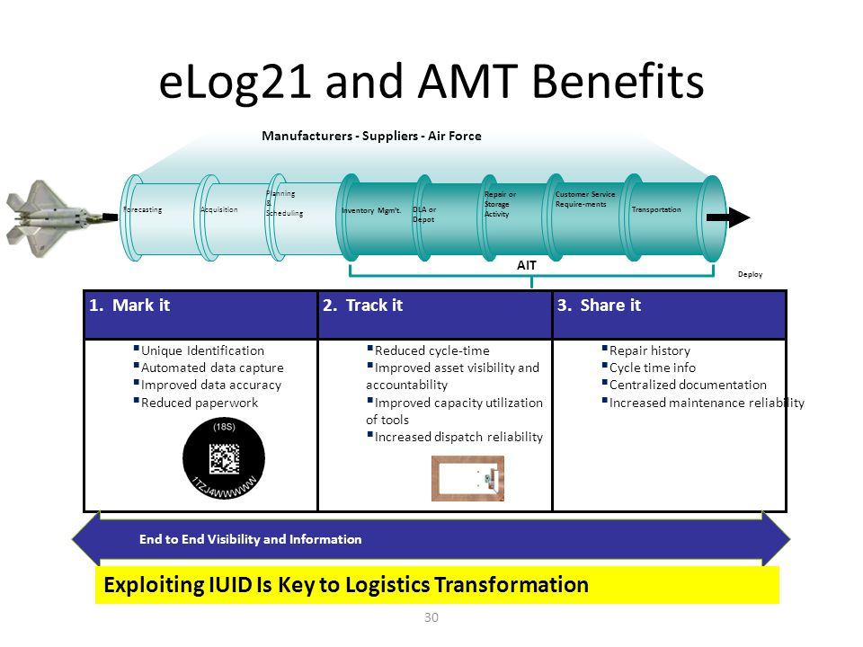 eLog21 and AMT Benefits 30 Customer Service Require-ments DLA or Depot Inventory Mgm't. Repair or Storage Activity TransportationForecasting Planning