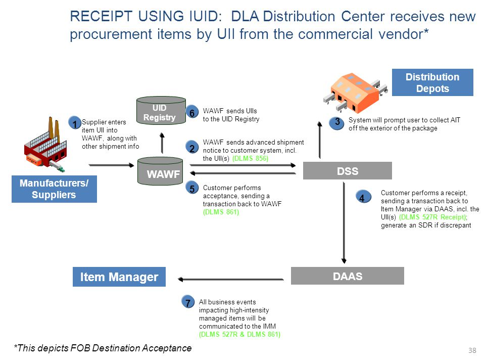 Manufacturers/ Suppliers WAWF Supplier enters item UII into WAWF, along with other shipment info 1 UID Registry WAWF sends UIIs to the UID Registry 6