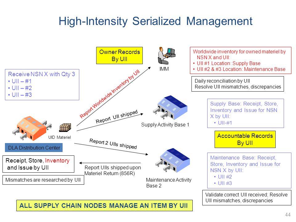 44 IMM Maintenance Activity Base 2 Receive NSN X with Qty 3 UII – #1 UII – #2 UII – #3 UID Materiel Report Worldwide Inventory by UII Worldwide invent