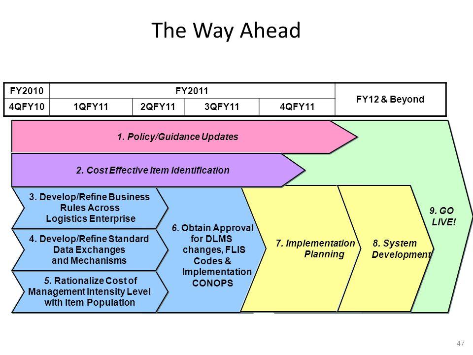 6. Obtain Approval for DLMS changes, FLIS Codes & Implementation CONOPS 9. GO LIVE! The Way Ahead FY2010FY2011 FY12 & Beyond 4QFY101QFY112QFY113QFY114
