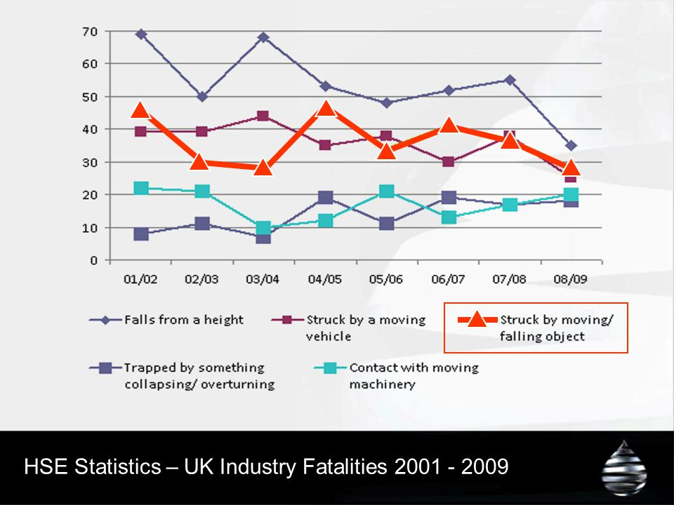 HSE Statistics – UK Industry Fatalities 2001 - 2009