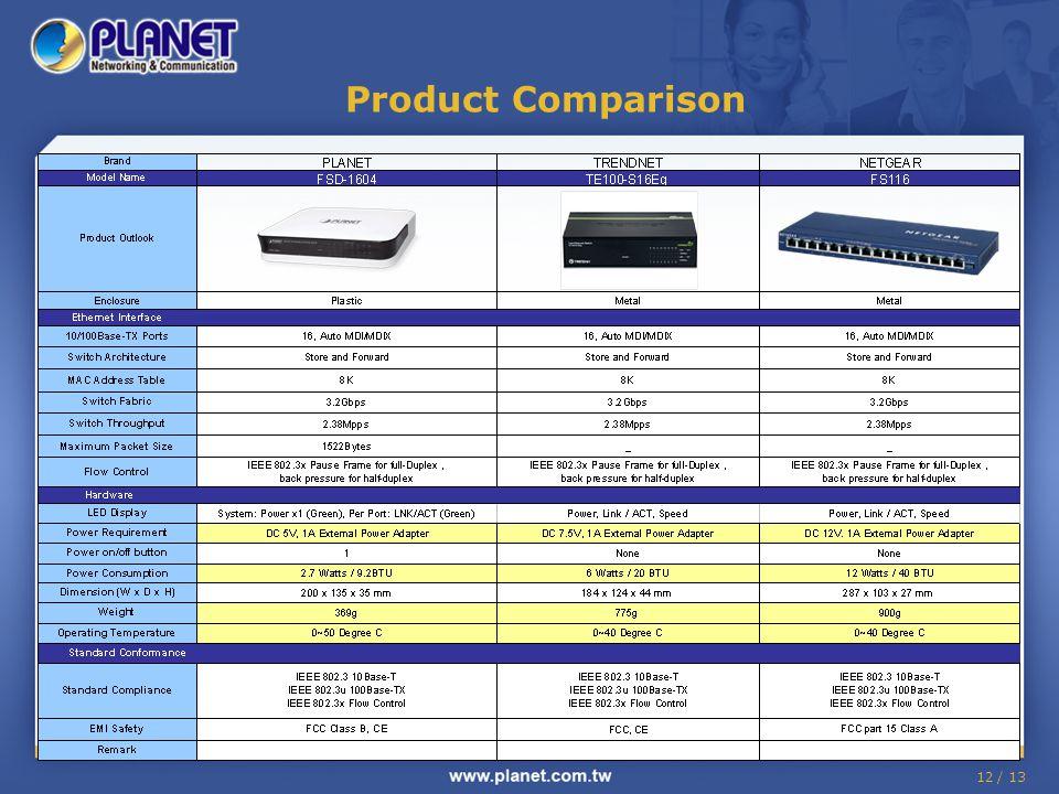 12 / 13 Product Comparison