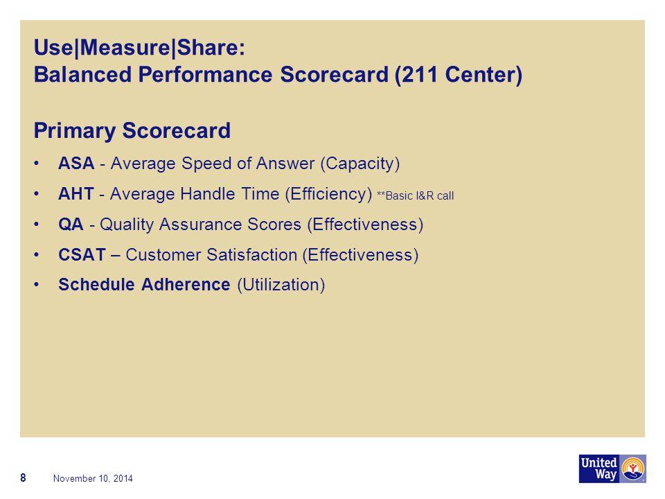 Use|Measure|Share: Balanced Performance Scorecard (211 Center) Primary Scorecard ASA - Average Speed of Answer (Capacity) AHT - Average Handle Time (E